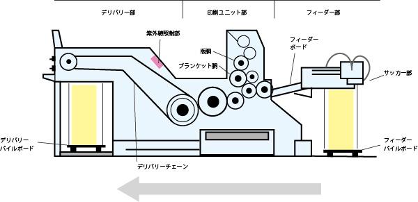 オフセット印刷機の機構